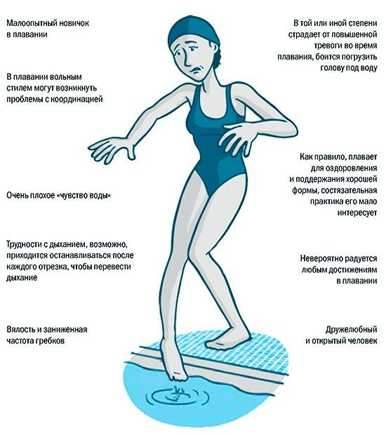 Пловец вольным стилем типа бамбино