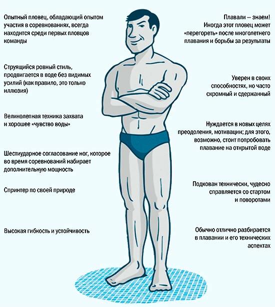 Пловец типа смуз