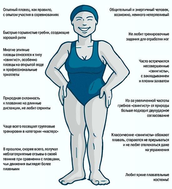 Пловец типа свингист