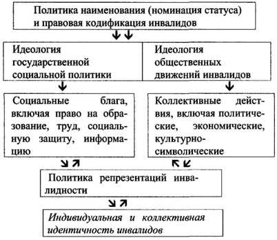 Теоретическая схема политики