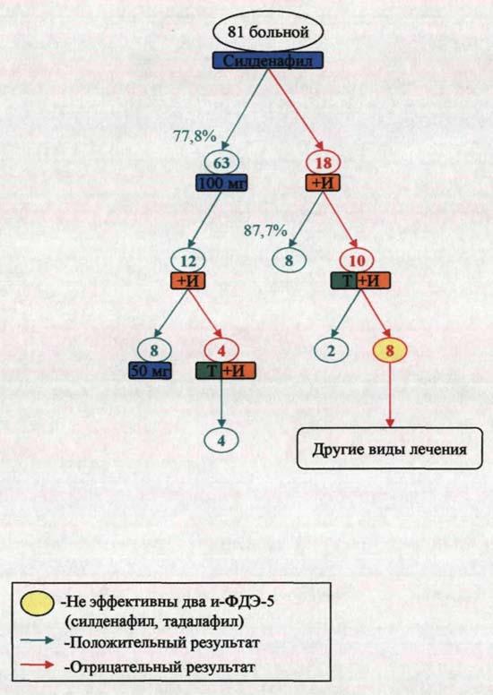 Лечение роаккутаном схема