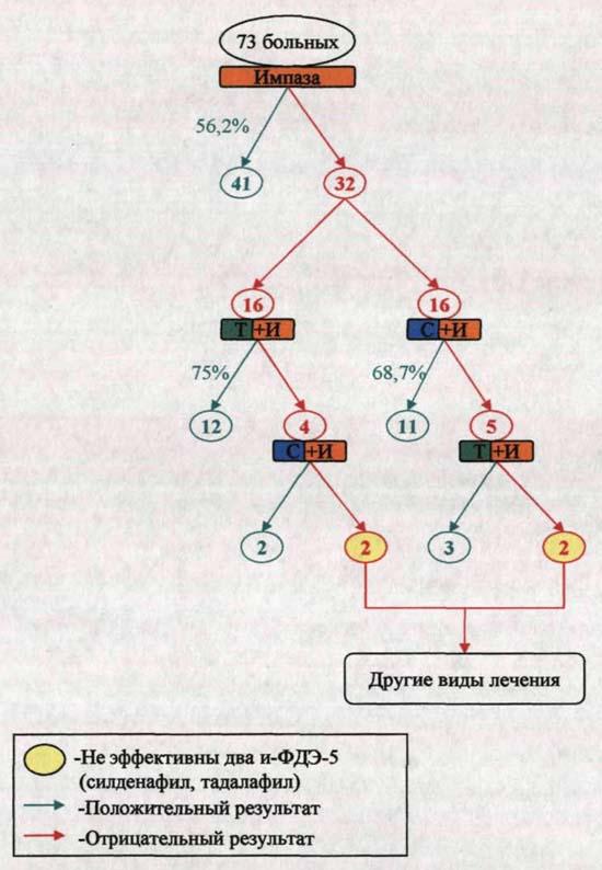 схема лечения импазой больных