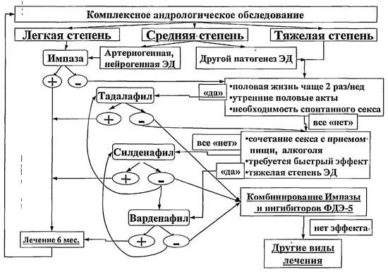 схема лечения от паразитов таблетками